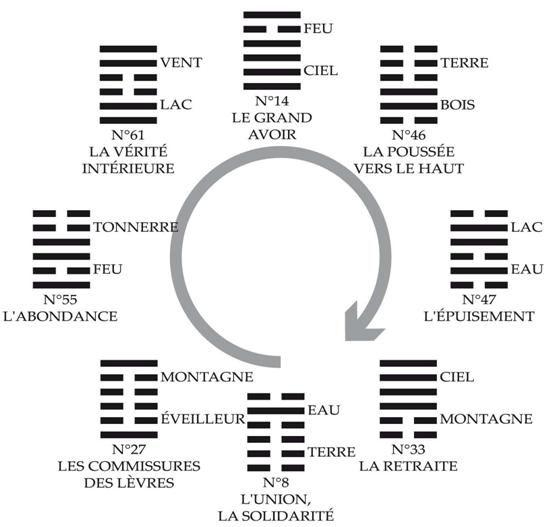 Succession de 8 hexagrammes qui représente la vie de l'homme ordinaire : influencée par des forces sous-jacentes, l'alternance des influences Yin et Yang (en fonction des moments de la journée, de la vie, de la saison…) et par des forces manifestées, l'engendrement et les interactions des éléments (les 5 éléments, les 5 organes, les 5 émotions…). Gouvernée par les forces sous-jacentes d'opposition et par l'alternance Yin-Yang, la vie se caractérise par l'alternance ascension-déclin, vie-mort...