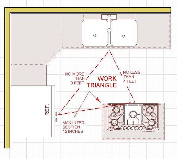 Kitchen Triangle Rule: In a kitchen with 3 work centers, the sum of the three traveled distances should total no more than 26', with no single leg of the triangle measuring less than 4' nor more than 9'.