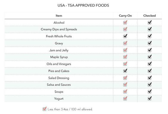 Tsa Food Or Snacks Check List