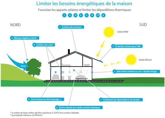 Conception maison construire sa maison bioclimatique projet