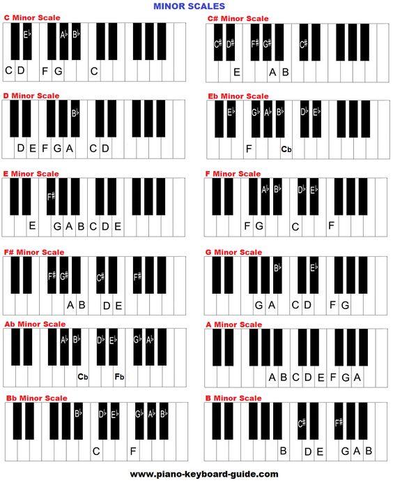 minor piano chord chart Piano Chords Pinterest Pianos, Free - piano chord chart