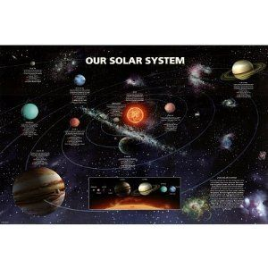 Our Solar System - Poster (Solar System With Planets And ...
