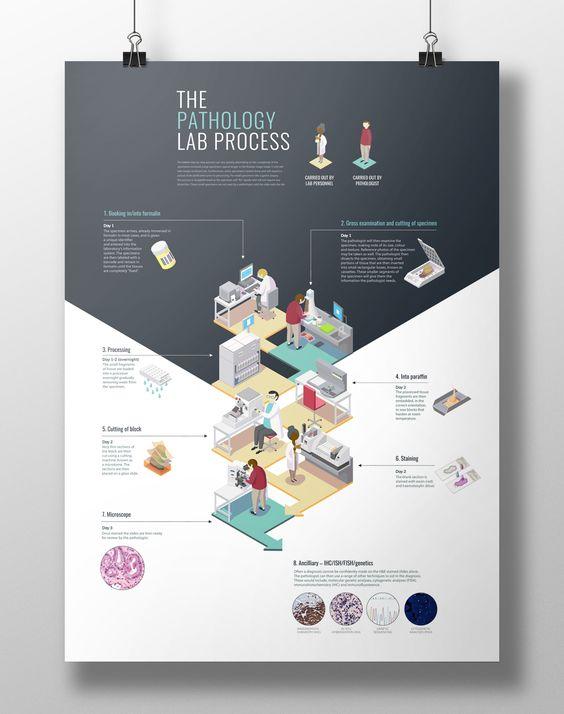 Isometric Poster Design - The Pathology Lab Process on Behance