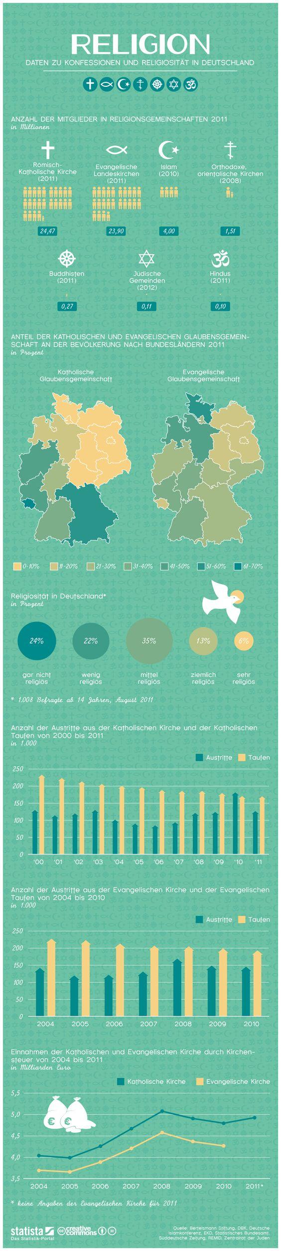 Infografik: Religion  Die Grafik zeigt eine Auswahl an Daten zu Konfessionen und Religiosität in Deutschland #statista #infografik