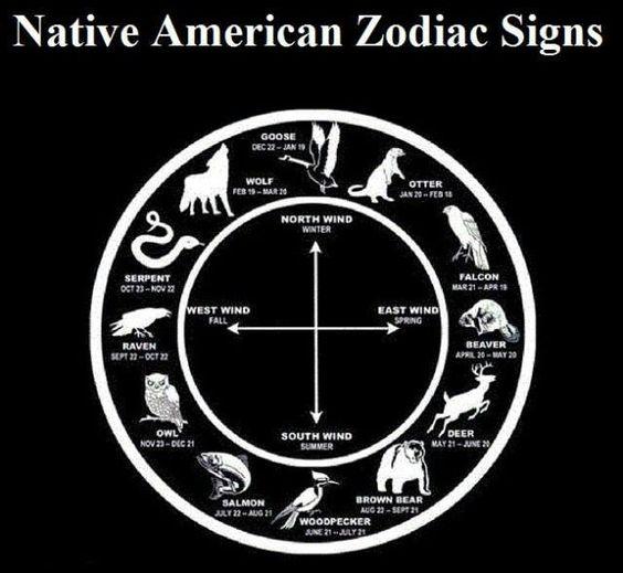 Zodiac, Native American And Zodiac Signs On Pinterest