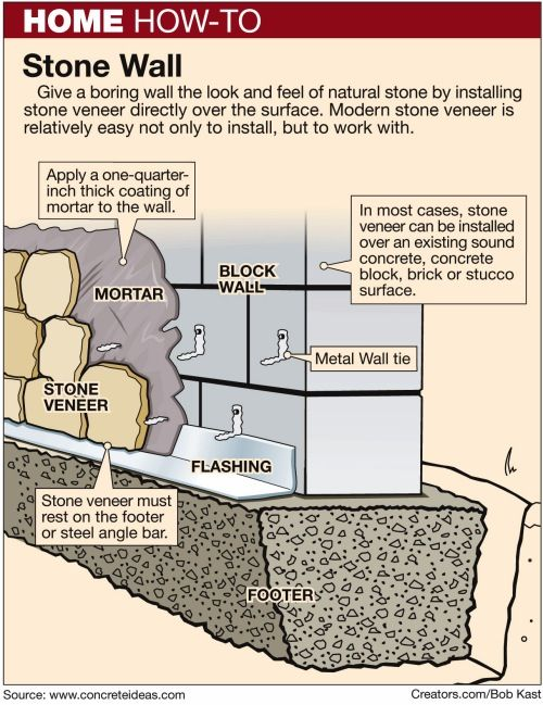Here 39 s how build a concrete block wall emergency for How to install stone veneer over exterior brick