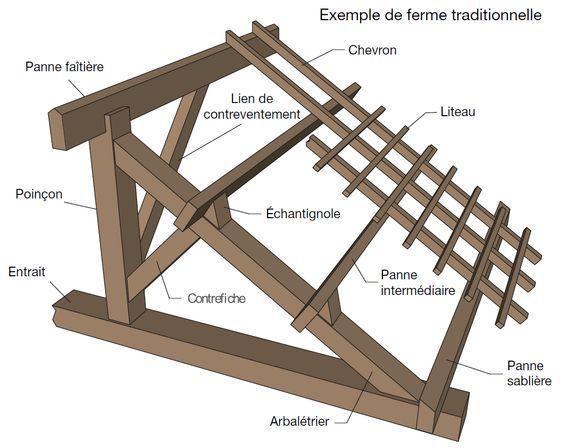 Schema Charpente En Bois En Image Timber Frame Construction Roof Framing Renovation Architecture