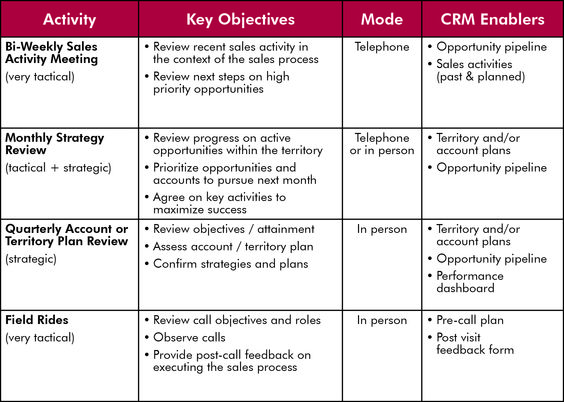 Crm Activities And Enablers  Crm