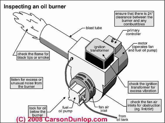 Mobile Site Preview Oil Burners Burners Heating Boilers