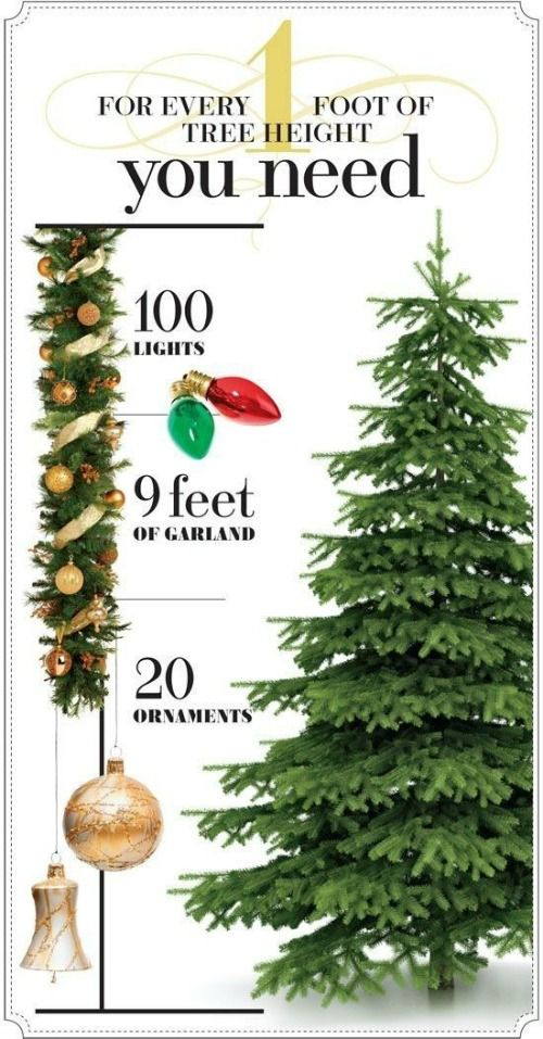 TIP #5: Plan ahead! See how many lights, ornaments, and and garland you need for your trip in this Christmas Tree Decorating Tip from Style at Home. 20 Holiday Hacks and Tips on Frugal Coupon Living: