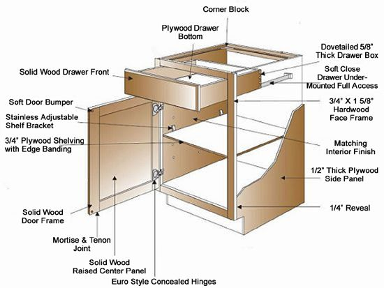 Image Gallery Kitchen Cabinet Drawer Parts