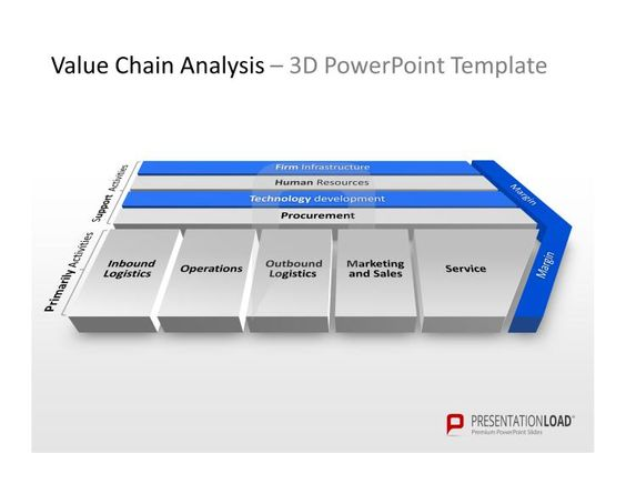 chains  vorlage and templates on pinterestpowerpoint value chain analysis slide template http     presentationload com
