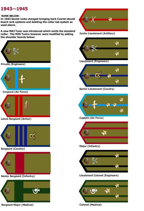 A League Of Ordinary Gamers Painting Wwii Soviet Infantry Part 1 Series Introduction Plus Ranks Insignia Military Ranks Army Ranks Military Insignia