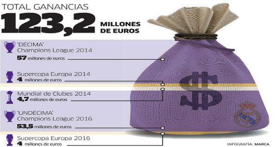 El Madrid  salta la banca - Marca.com - http://www.vistoenlosperiodicos.com/el-madrid-salta-la-banca-marca-com/