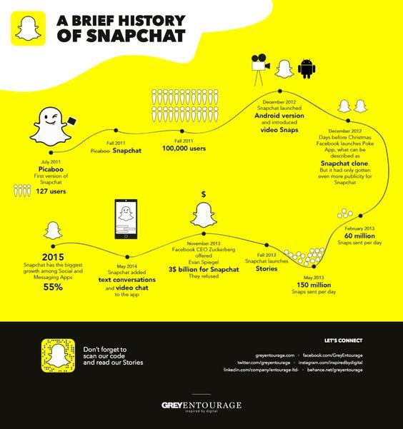 Breve historia de Snapchat