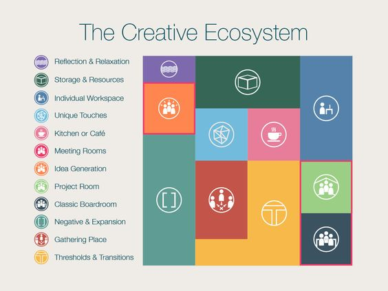 Workplace Design and the Creative Ecosystem (Part 1) Chicago - professionalism in the workplace
