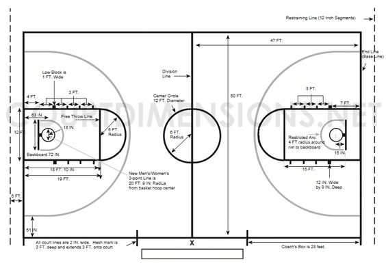College basketball court dimensions lesson plans for Basket ball court dimentions