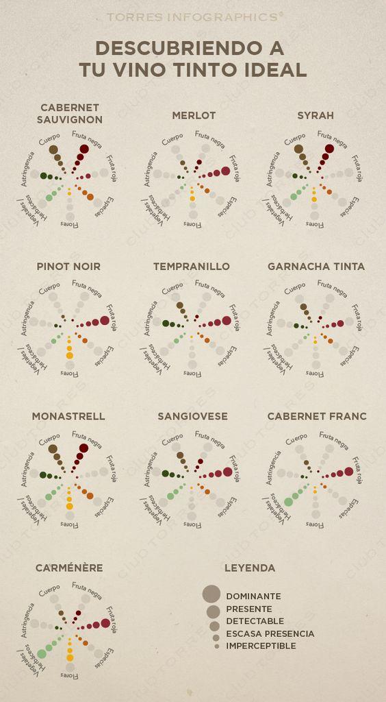 ¿Quieres descubrir tu #vino #tinto ideal?