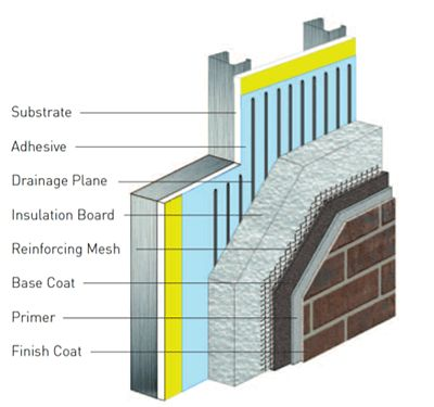 Exterior Insulation And Finish Systems Eifs Used On A