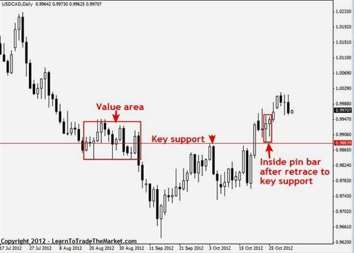 Good leveraged for day trading forex