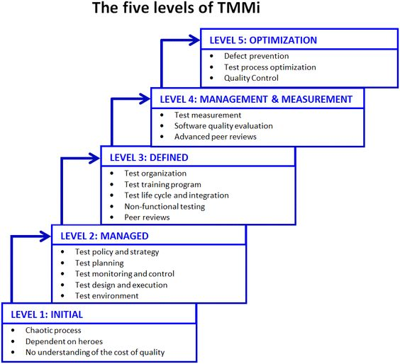 tmmi - Google Search Software Testing Lifecycle Pinterest - software evaluation