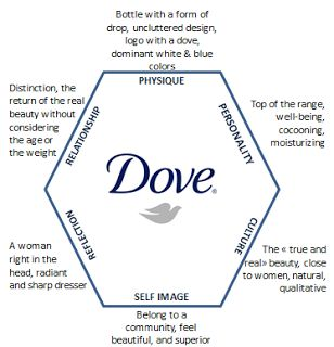 communication strategy for dove by unilever