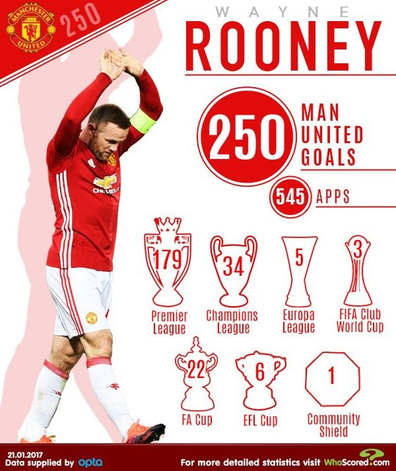 Whoscored Com On With Images Manchester United Football Club Wayne Rooney Manchester United Players
