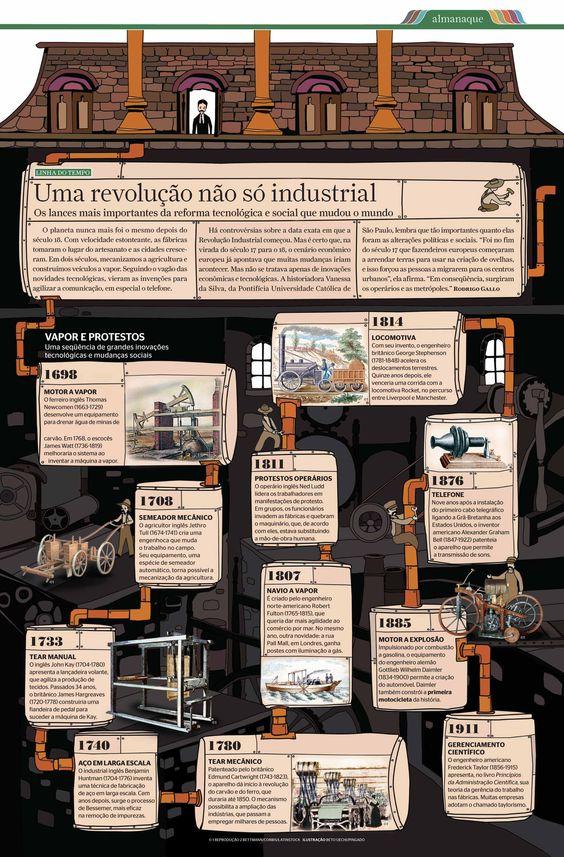 Linha do tempo infografada sobre a Revolução Industrial. Ilustração: Estúdio pingado