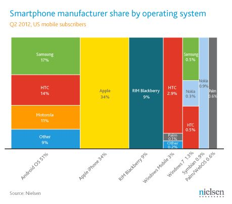 Q2 2012 Us Mobile Suscribers - Smartphone manufacturer share by Operating System