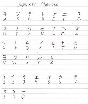 Japanese Alphabet A To Z | Japanese Alphabet by ...