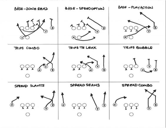 football formations  football and irish on pinterest on  tackle football formation   simplistic ideas from a non football mind to