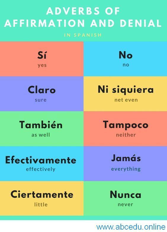 Learn Spanish with us! www.abcedu.online #SpanishCourse #SpanishLanguage  #LearnSpa… | Como aprender ingles basico, Vocabulario en ingles,  Vocabulario ingles español