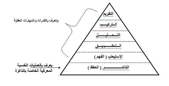 التدريس بين التقليد والتجديد Chart Map Line Chart
