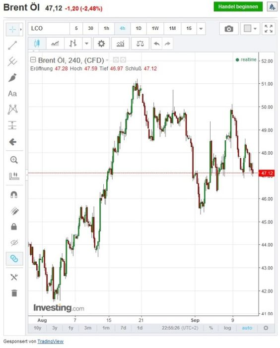 Rohöl beider Sorten mit über 2% Verlust nach IEA Nachfrageprognose #rohöl…