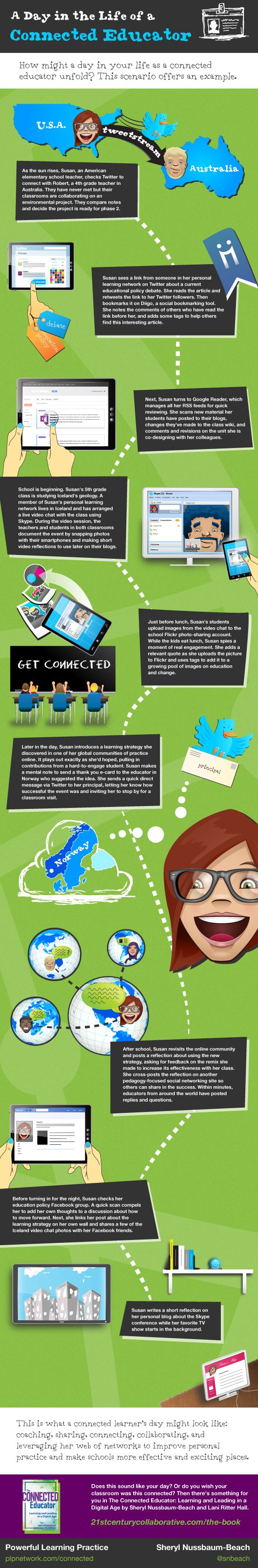Un día en la vida de un educador conectado #infografia #infographic #education: Technology Infographics, Connected Educator, 21St Century Classroom, Century Educator, Education Infographics, Century Classrooms, Century Learner, Century Learning, Connected Teacher