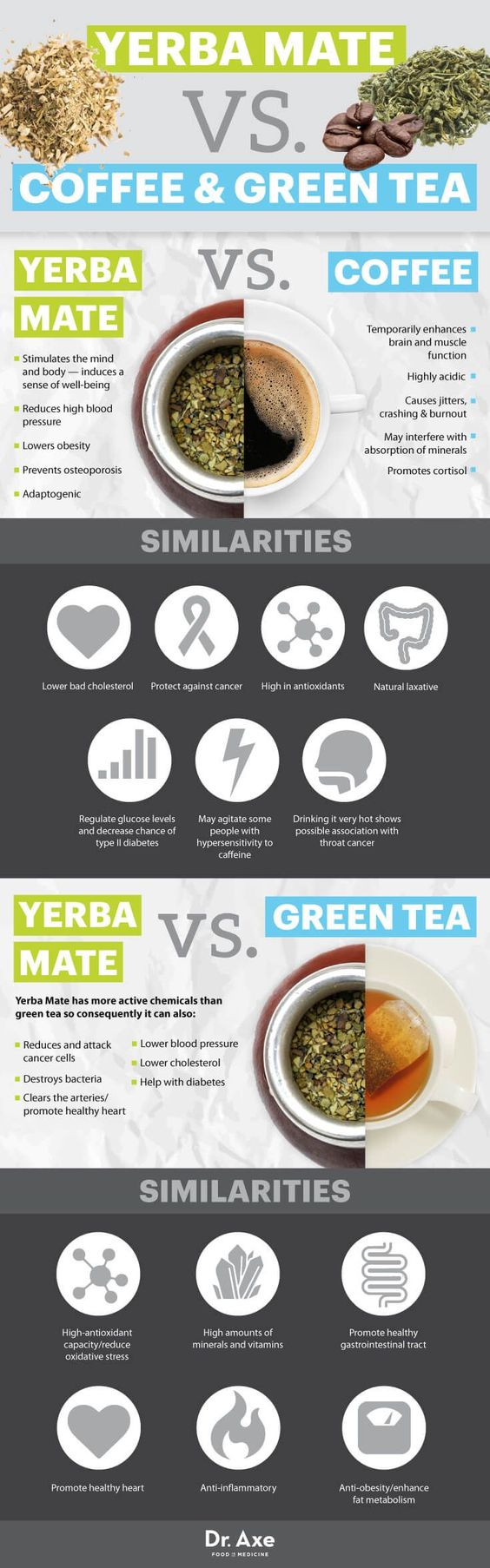 Yerba mate vs. coffee & green tea - Dr. Axe http://www.draxe.com #health #holistic #natural