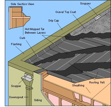 Built Up Tar And Gravel Roofing Systems Asbestos