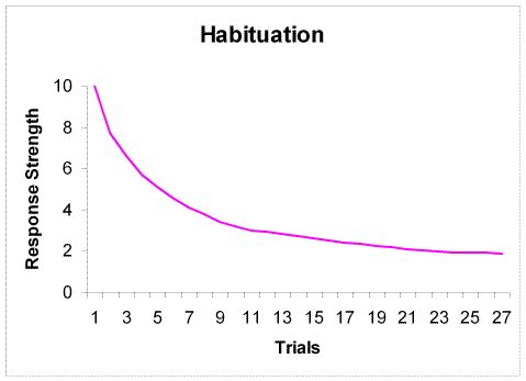 Habituation tecnique