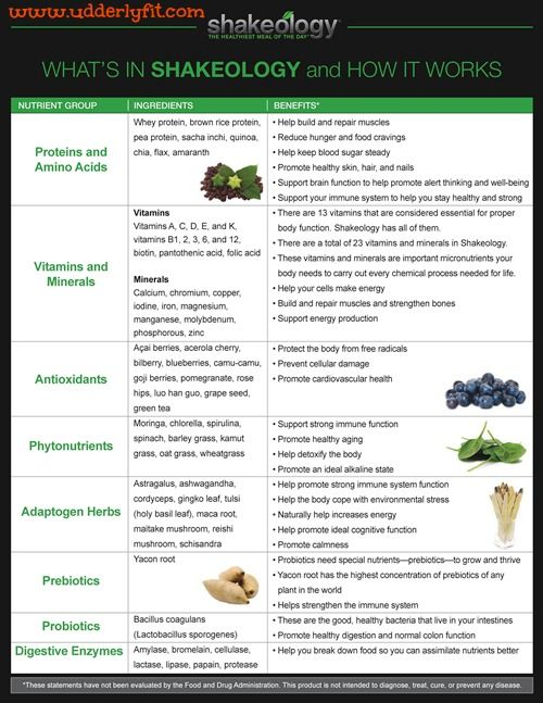 What is Shakeology?  Ingredient list of the Beachbody nutrient dense meal replacement shake.  #shakeology #beachbody #inspiredhousewife #udderlyfit