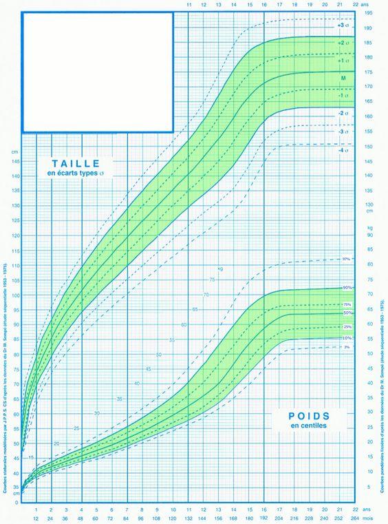 Situation de votre enfant sur la courbe de poids et taille des enfants