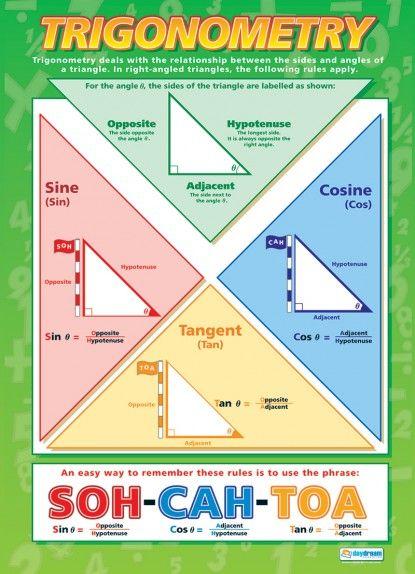 chart of trigonometry: Trigonometry poster pinteres