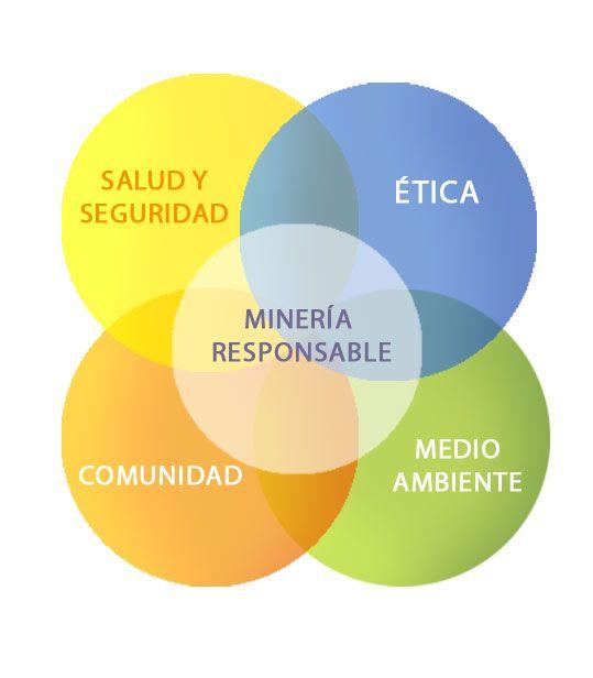 Resultado de imagen de Minería sostenible: