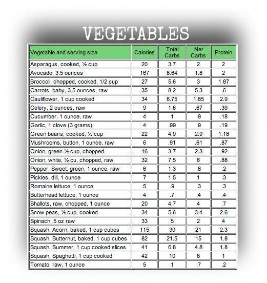 Alimente importante pentru pierderea în greutate