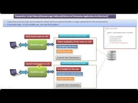 Transaction Script Design Pattern