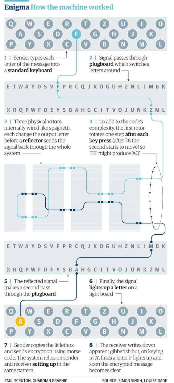 how the enigma machine worked