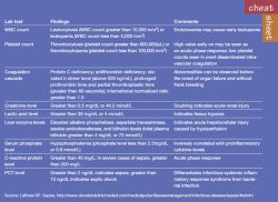 New Sepsis guidelines......made incredibly easy!
