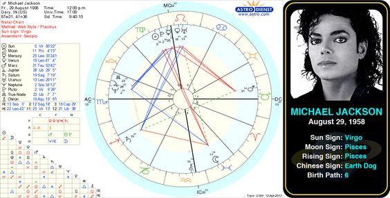 Michael Douglas Birth Chart - Rebellions