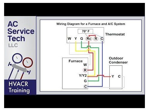Thermostats Panosundaki Pin