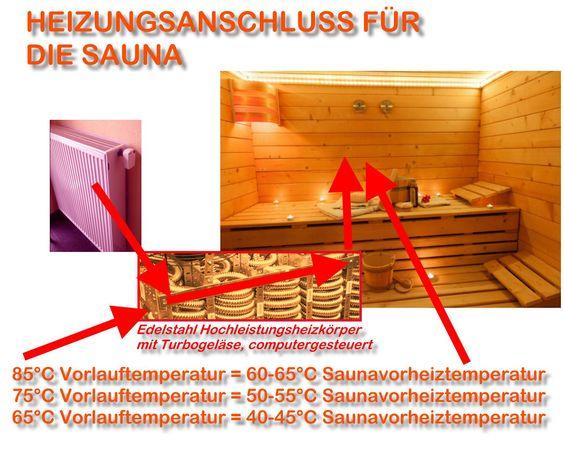 BHKW-Saunaofen Weniger Strom und mehr Wärme für die Sauna | Heizkörperanschluss am Unterbankofen
