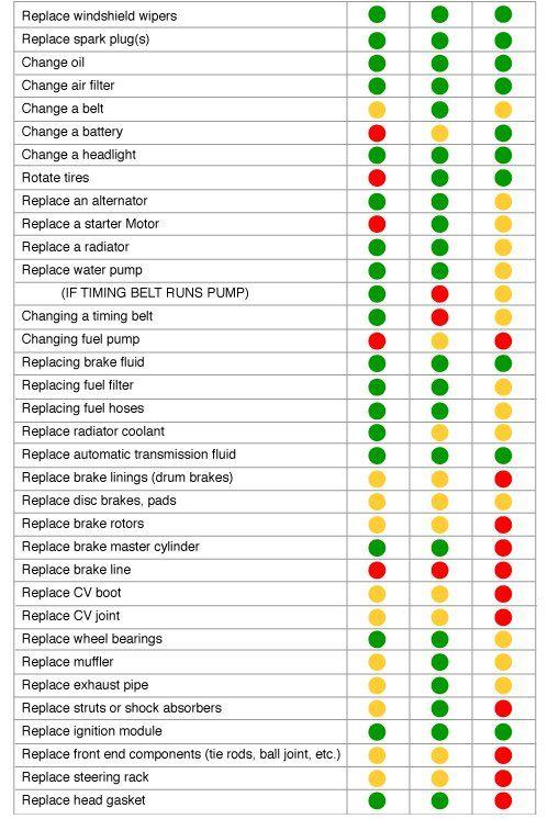 Great Do It Yourself Risk Chart Green Ez Repair Yellow Medium Risk Repair Red High Risk Repair 1st Column Relates Safet Repair Oil Change Auto Repair
